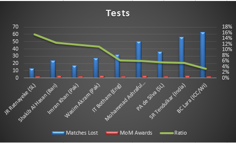 Tests_MoM_Stats