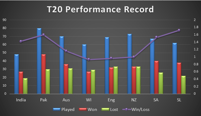 T20 Performance Record