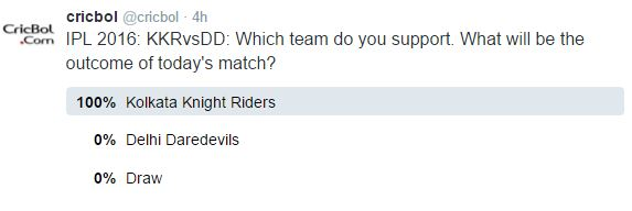 Result of the Vote on Twitter for the match between KKR vs Delhi Daredevils